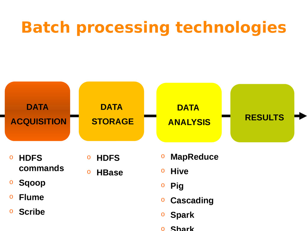 Batch processing technologies DATA ACQUISITION ...