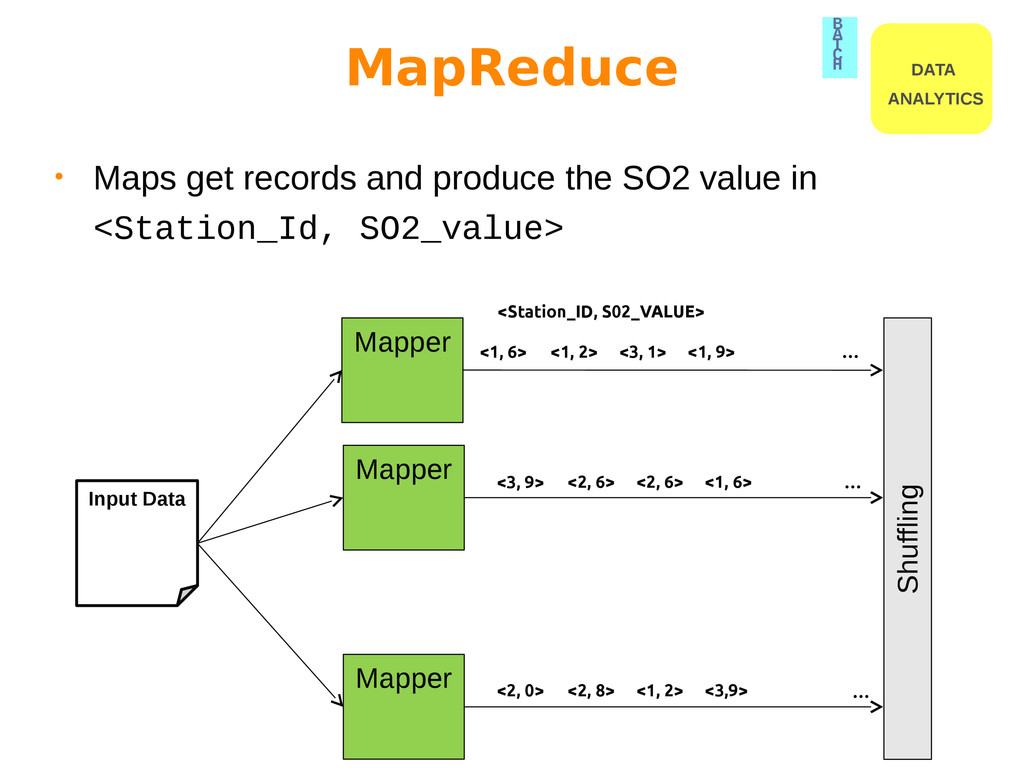 Input Data Mapper Mapper Mapper <1, 6> … … … Sh...