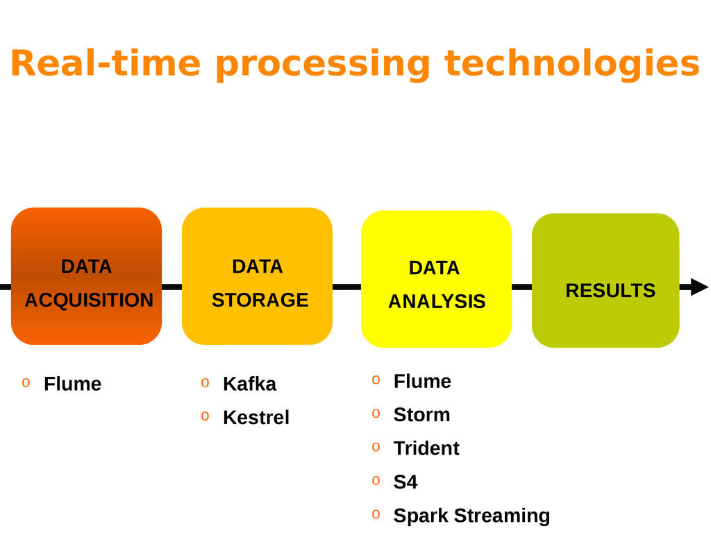 Real-time processing technologies DATA ACQUISIT...