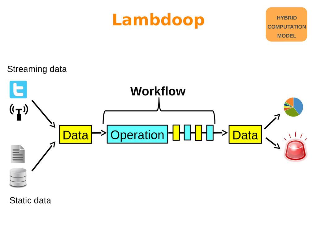 Lambdoop Data Operation Data Workflow Streaming...