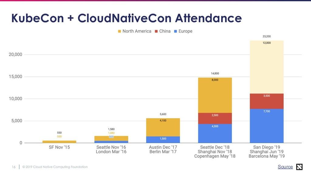 © 2019 Cloud Native Computing Foundation 16 Kub...
