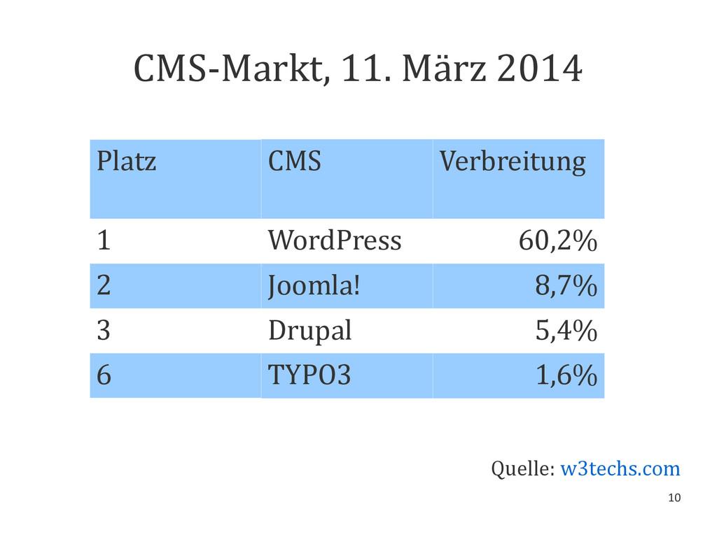10 CMS-Markt, 11. März 2014 Platz CMS Verbreitu...