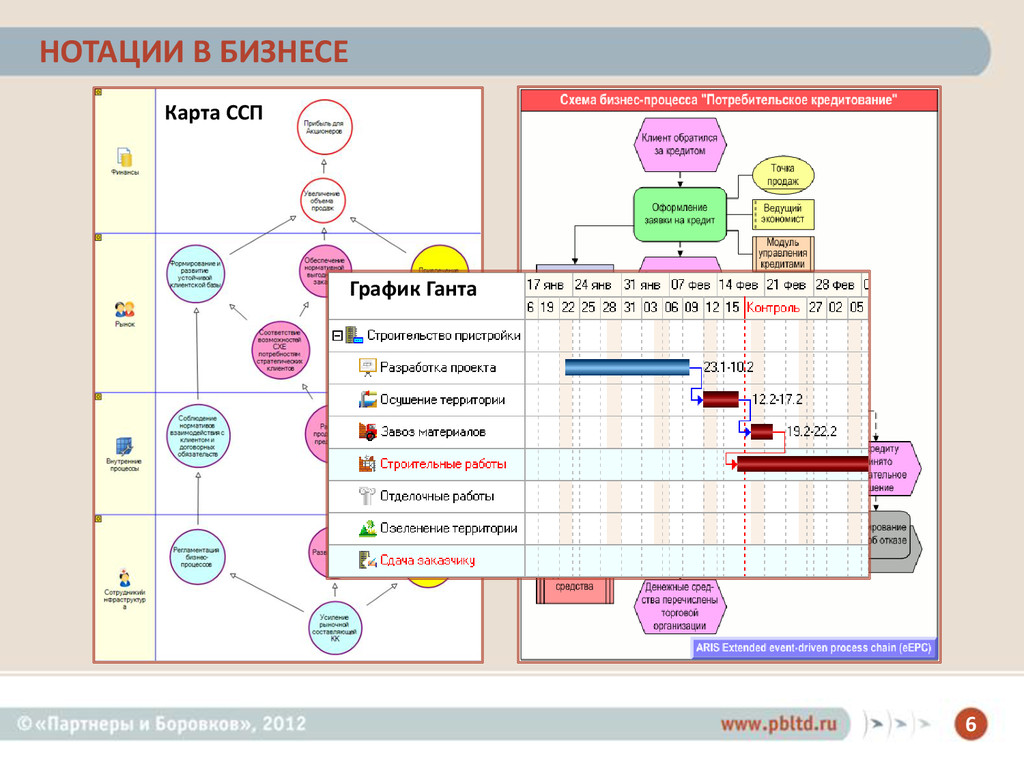 6 НОТАЦИИ В БИЗНЕСЕ Карта ССП График Ганта