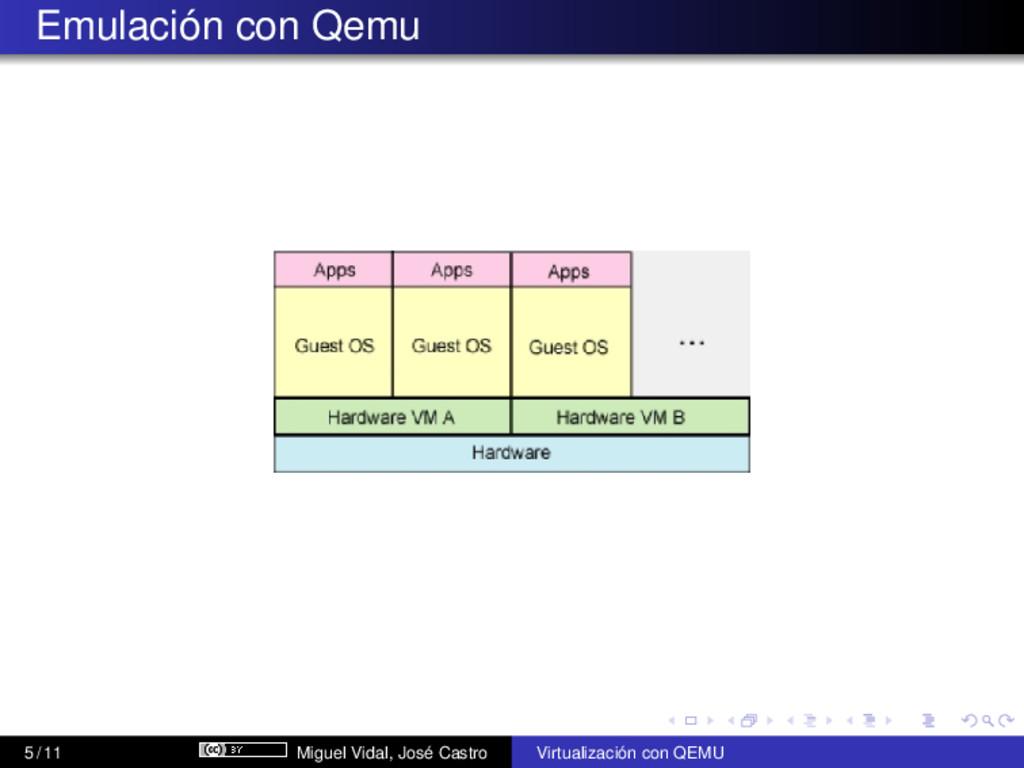 Emulación con Qemu 5 / 11 Miguel Vidal, José Ca...