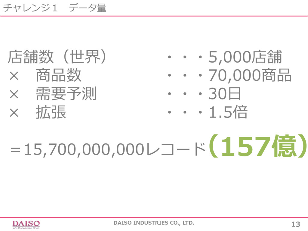 チャレンジ1 データ量 DAISO INDUSTRIES CO., LTD. 13 店舗数(世...