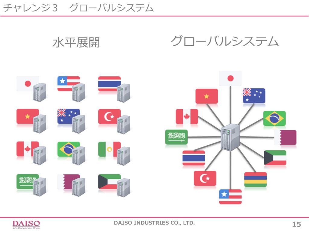 チャレンジ3 グローバルシステム DAISO INDUSTRIES CO., LTD. 15 ...