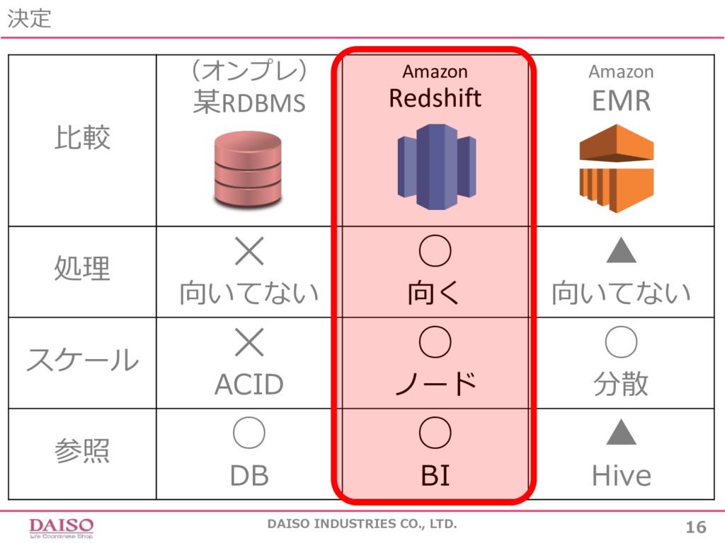 ⽐較 (オンプレ) 某RDBMS Amazon Redshift Amazon EMR 処理 ...