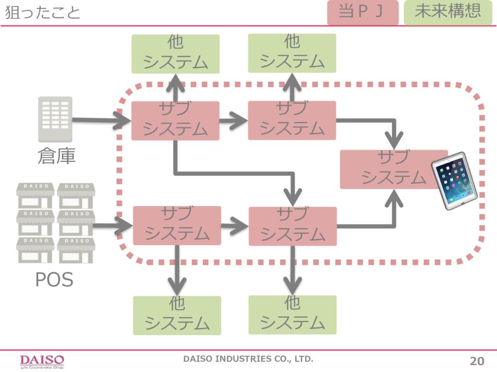 狙ったこと DAISO INDUSTRIES CO., LTD. 20 サブ システム サブ ...