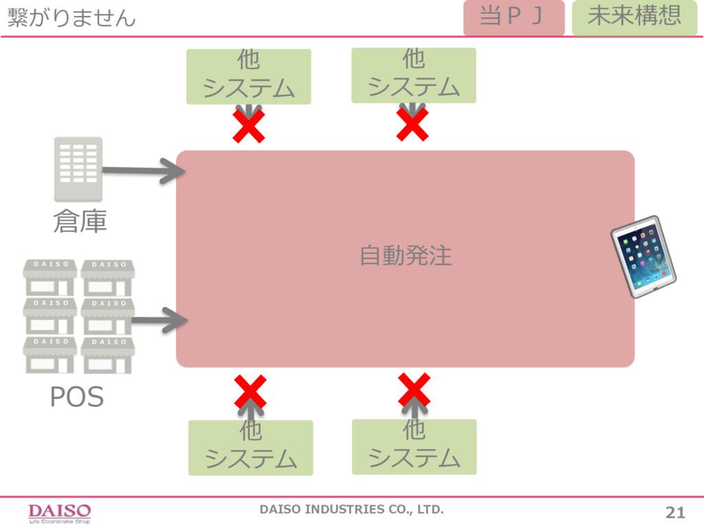 繋がりません DAISO INDUSTRIES CO., LTD. 21 ⾃動発注 POS 倉...