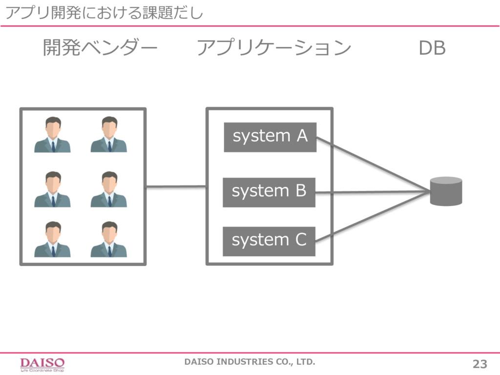 アプリ開発における課題だし DAISO INDUSTRIES CO., LTD. 23 開発ベ...