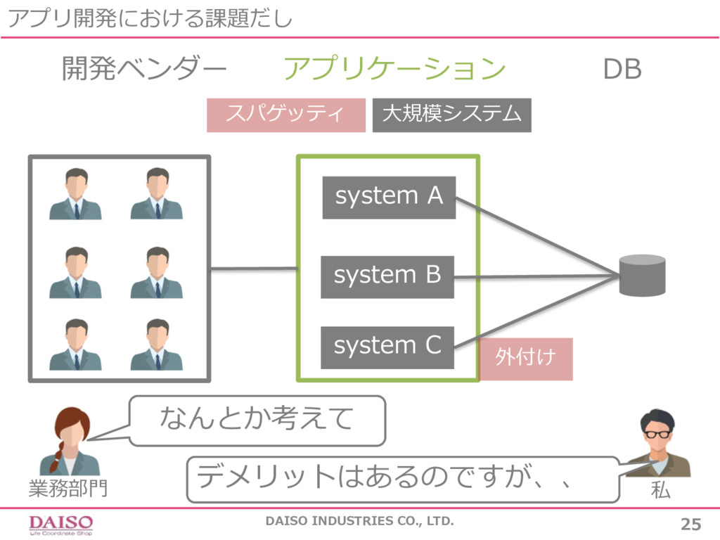 アプリ開発における課題だし DAISO INDUSTRIES CO., LTD. 25 開発ベ...