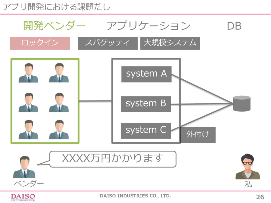 アプリ開発における課題だし DAISO INDUSTRIES CO., LTD. 26 開発ベ...