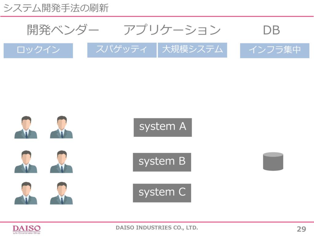 システム開発⼿法の刷新 DAISO INDUSTRIES CO., LTD. 29 開発ベンダ...