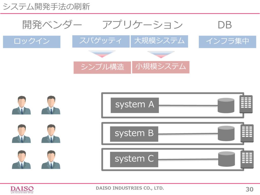 システム開発⼿法の刷新 DAISO INDUSTRIES CO., LTD. 30 開発ベンダ...