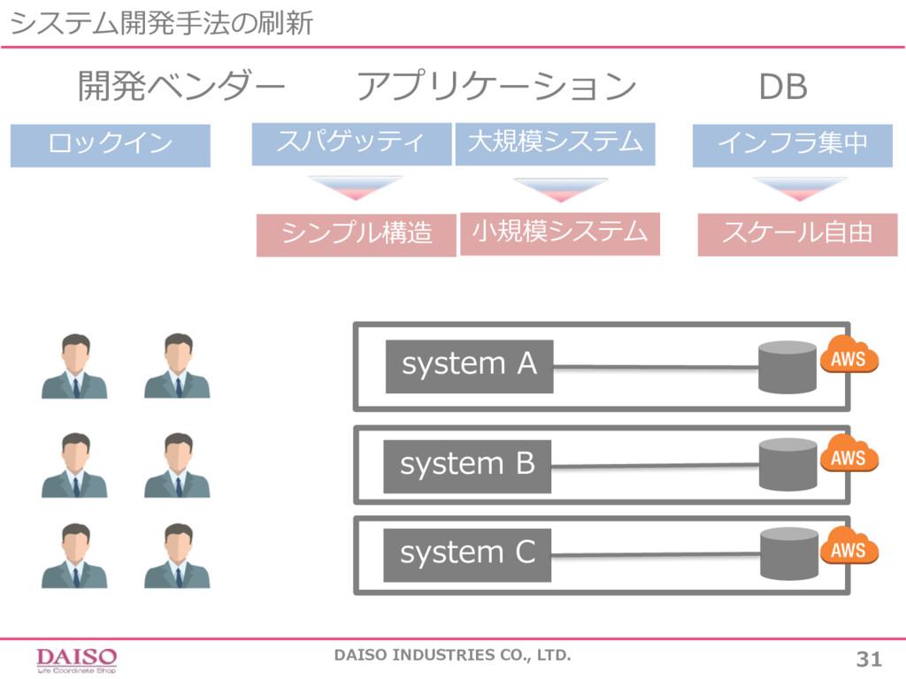システム開発⼿法の刷新 DAISO INDUSTRIES CO., LTD. 31 開発ベンダ...