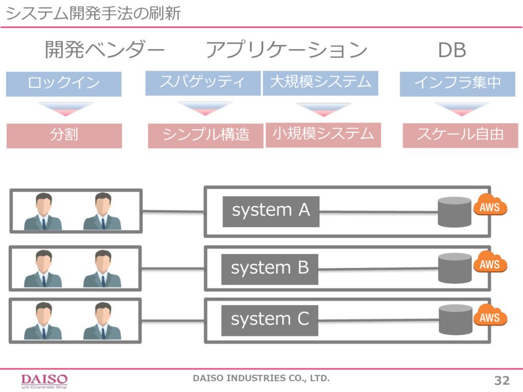 システム開発⼿法の刷新 DAISO INDUSTRIES CO., LTD. 32 開発ベンダ...