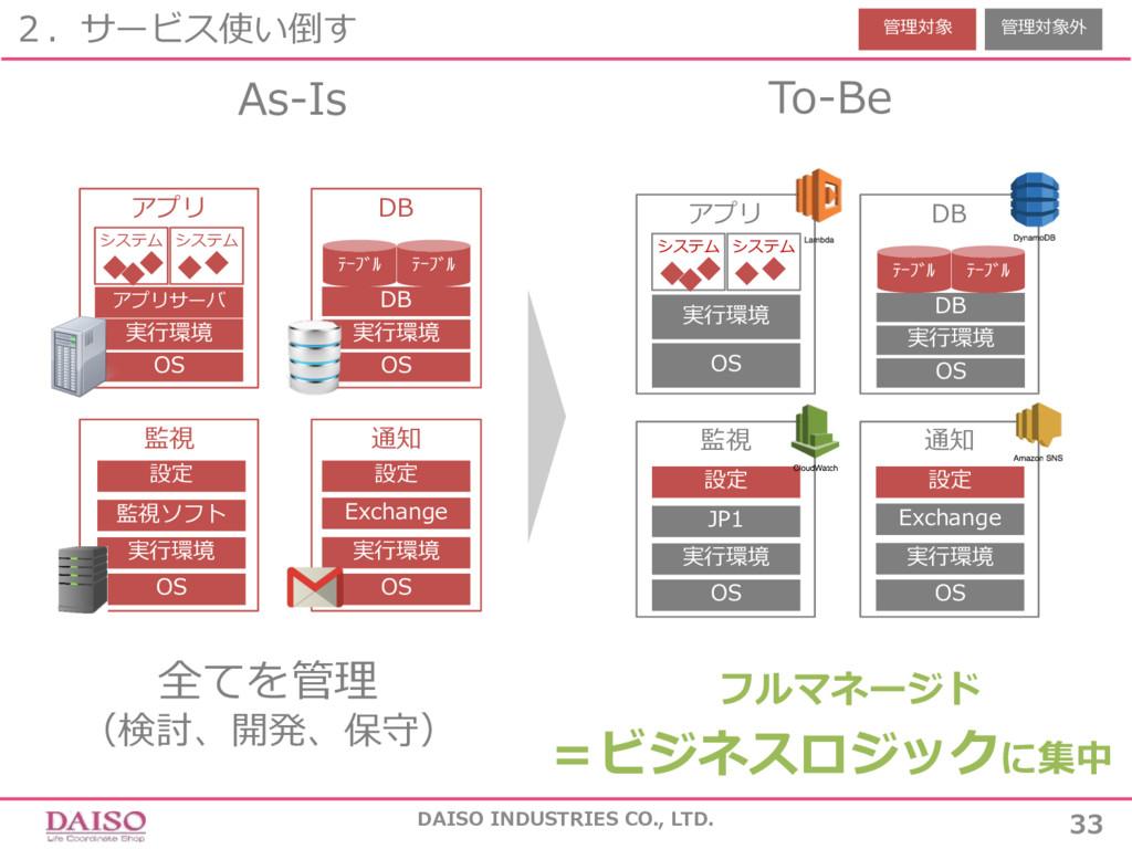 アプリ DB 通知 監視 2.サービス使い倒す DAISO INDUSTRIES CO., L...