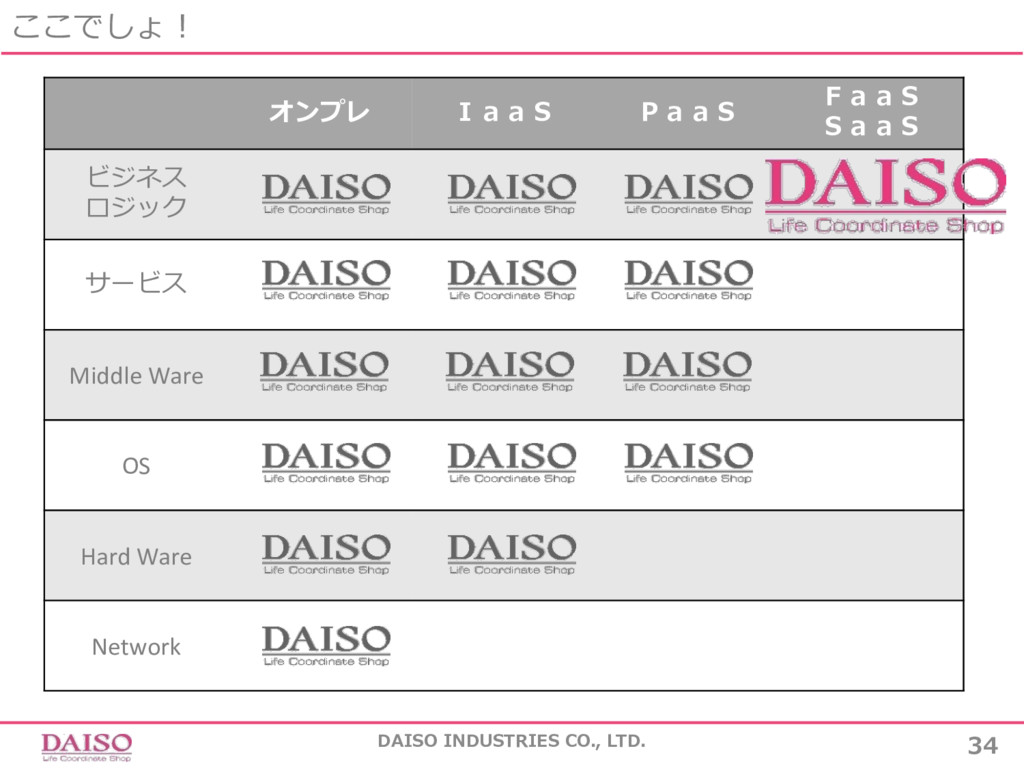 ここでしょ! DAISO INDUSTRIES CO., LTD. 34 オンプレ IaaS ...