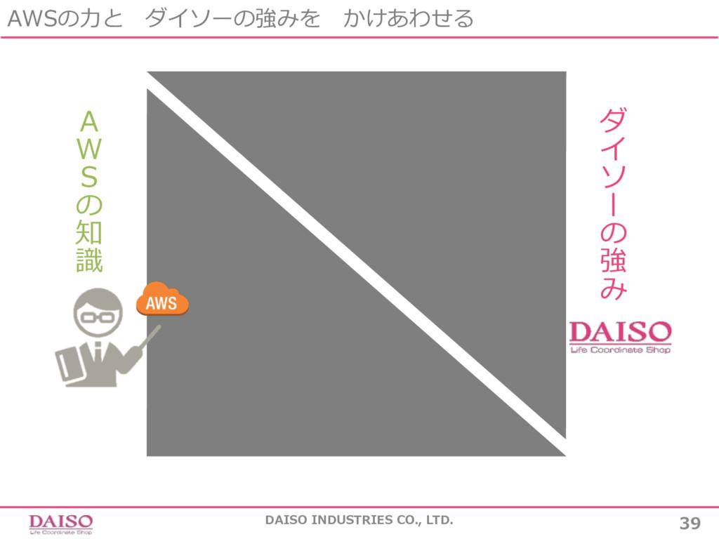 AWSの⼒と ダイソーの強みを かけあわせる DAISO INDUSTRIES CO., LT...