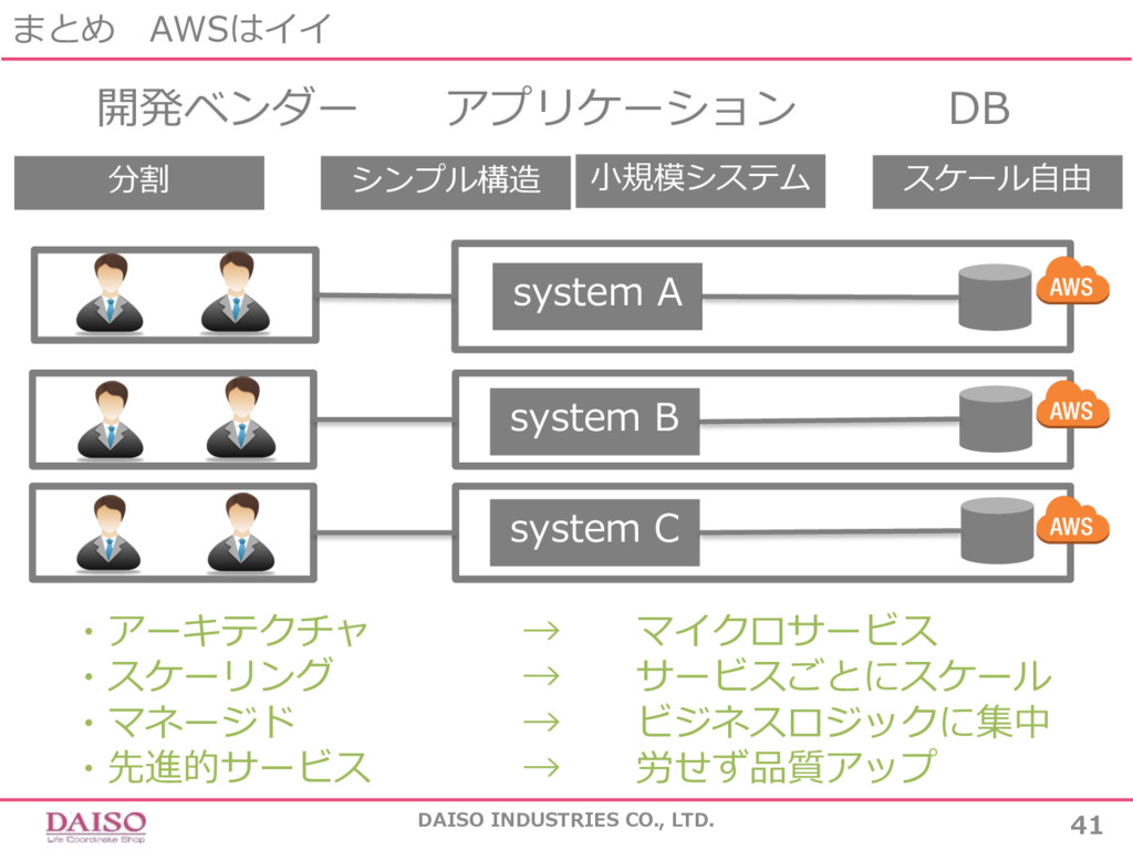 まとめ AWSはイイ DAISO INDUSTRIES CO., LTD. 41 system...