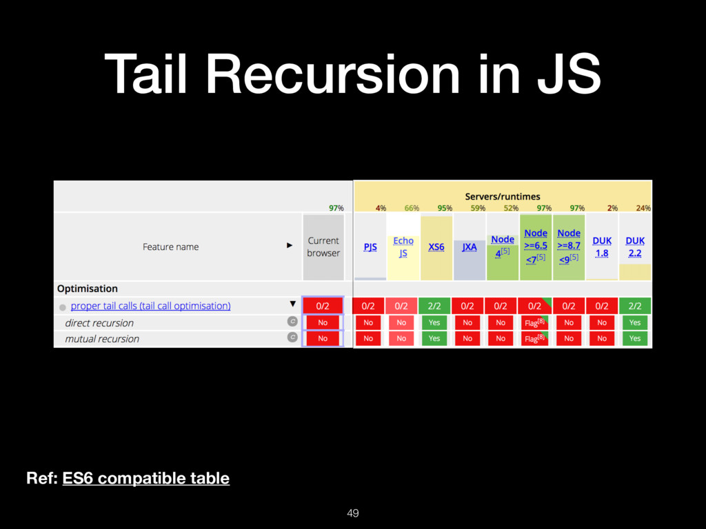 Tail Recursion in JS 49 Ref: ES6 compatible tab...