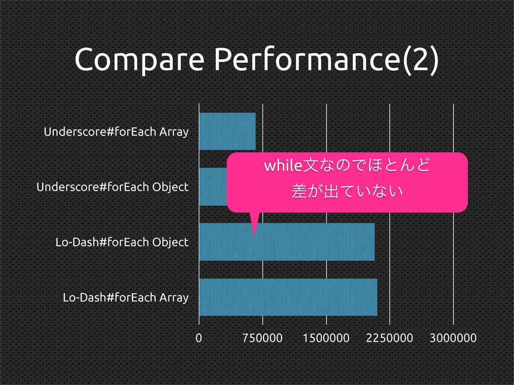 Compare Performance(2) Underscore#forEach Array...