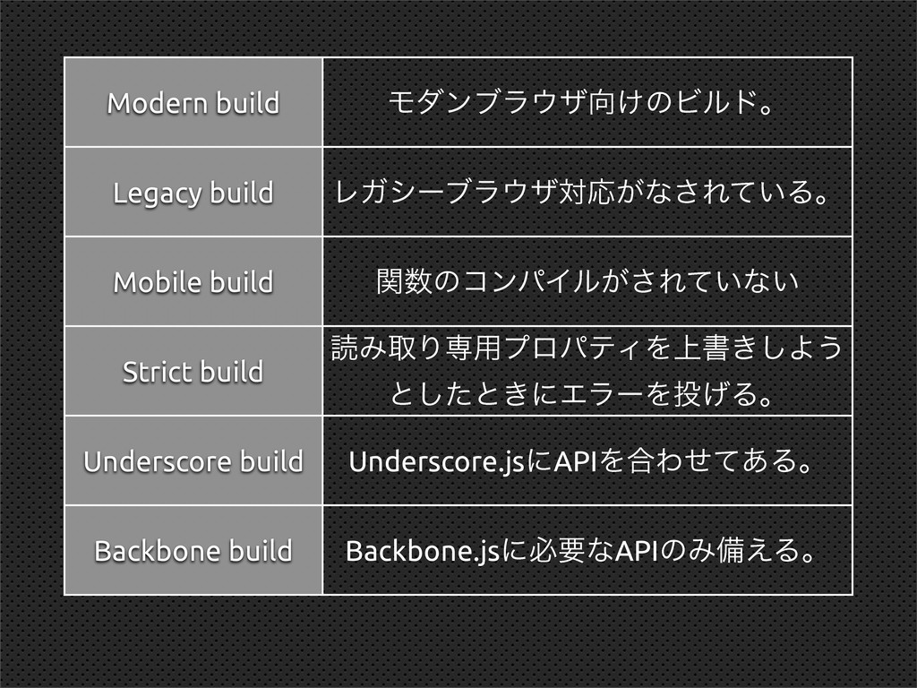 Modern build Legacy build Mobile build Strict b...