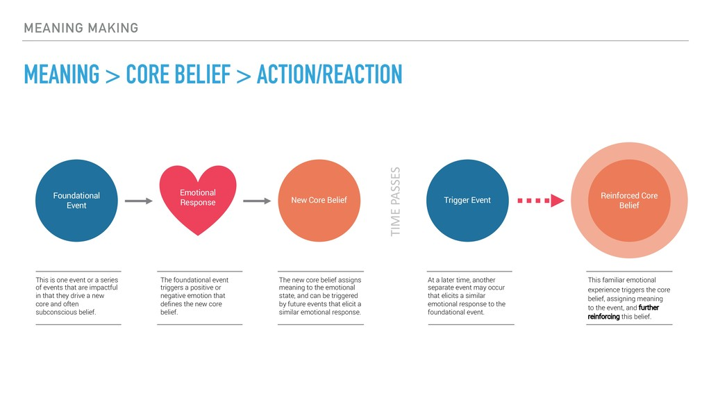 MEANING MAKING MEANING > CORE BELIEF > ACTION/R...