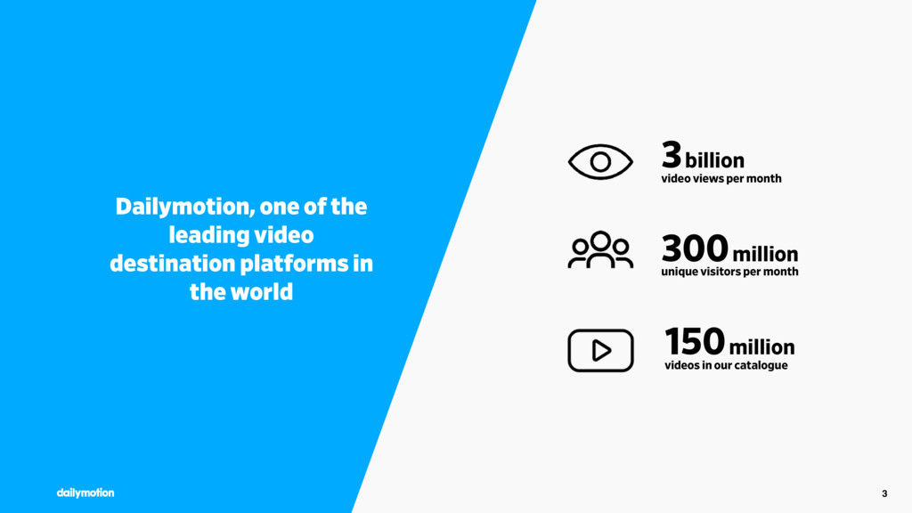 3 3 billion video views per month 300 million u...