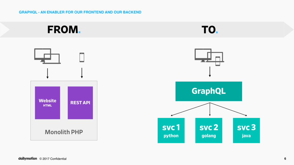 © 2017 Confidential GRAPHQL - AN ENABLER FOR OUR...