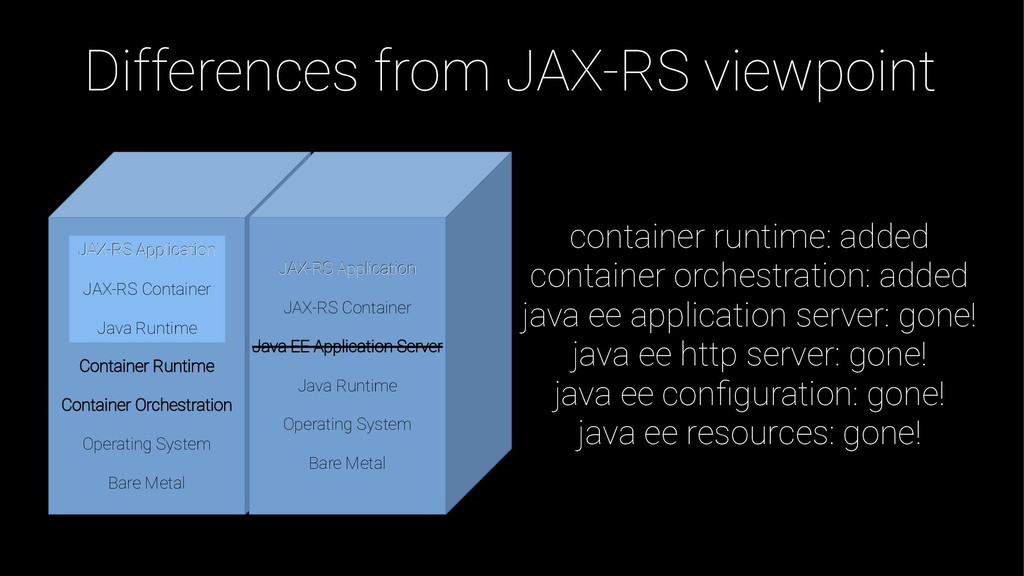 Differences from JAX-RS viewpoint JAX-RS Applic...
