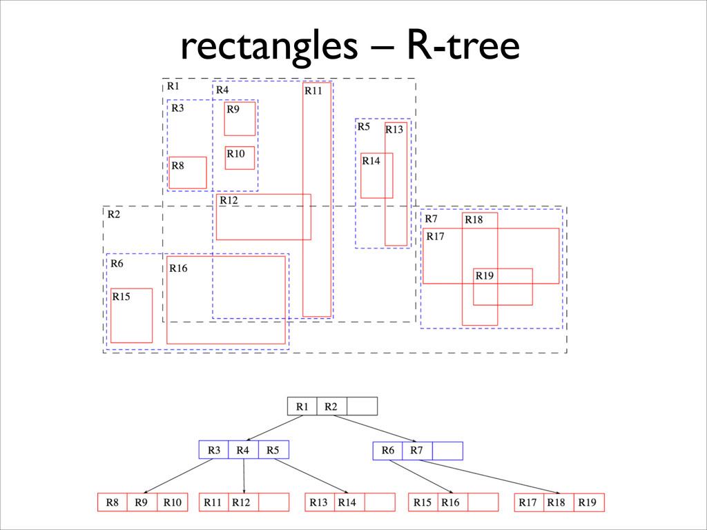 rectangles – R-tree