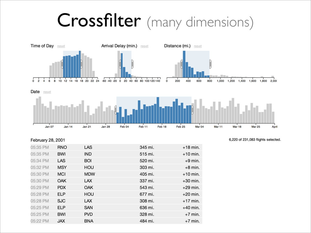 Crossfilter (many dimensions)