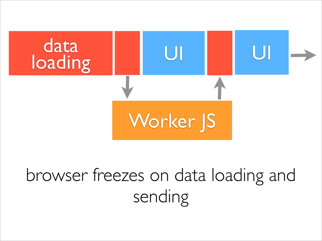 UI Worker JS browser freezes on data loading an...