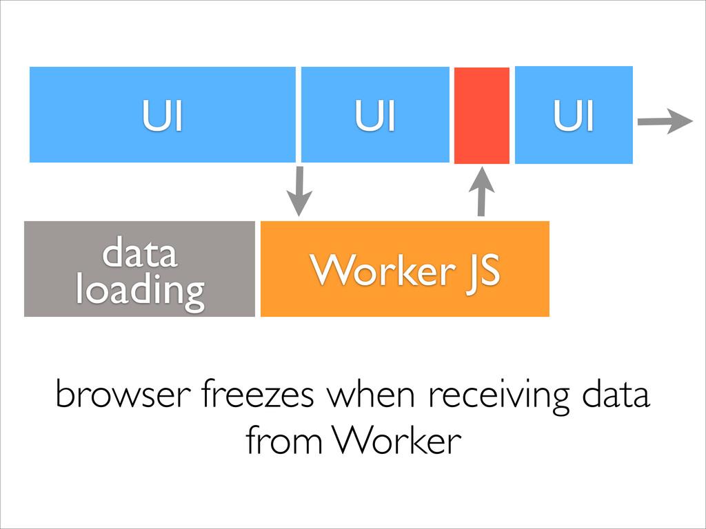 UI Worker JS browser freezes when receiving dat...