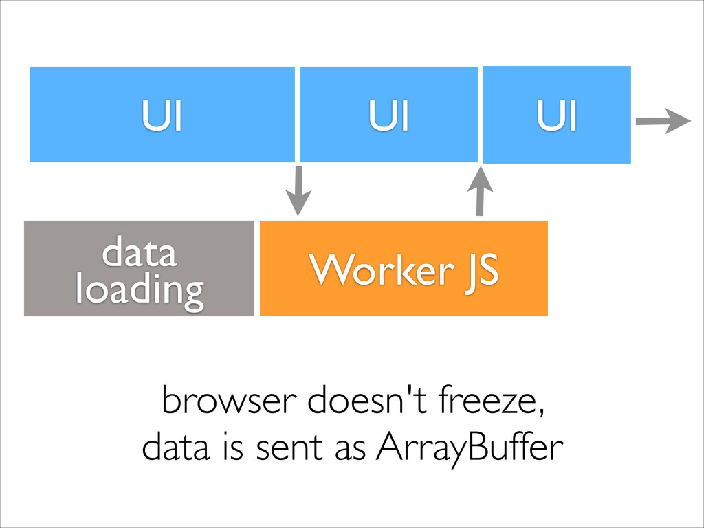 UI Worker JS browser doesn't freeze,  data is ...