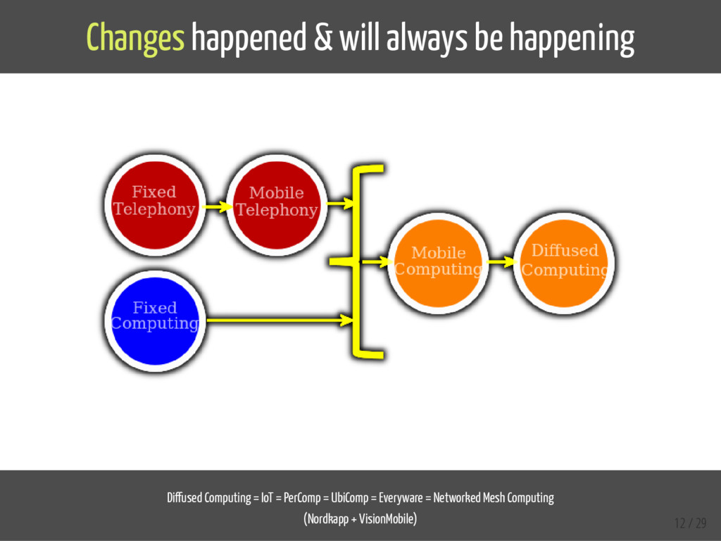Changes happened & will always be happening Di ...