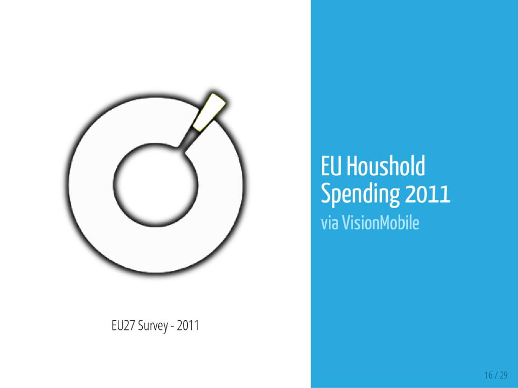 16 / 29 EU27 Survey - 2011 EU Houshold Spending...