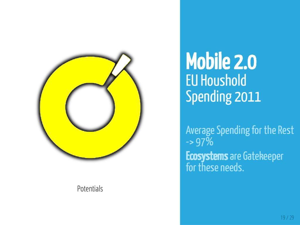 19 / 29 Potentials Mobile 2.0 EU Houshold Spend...