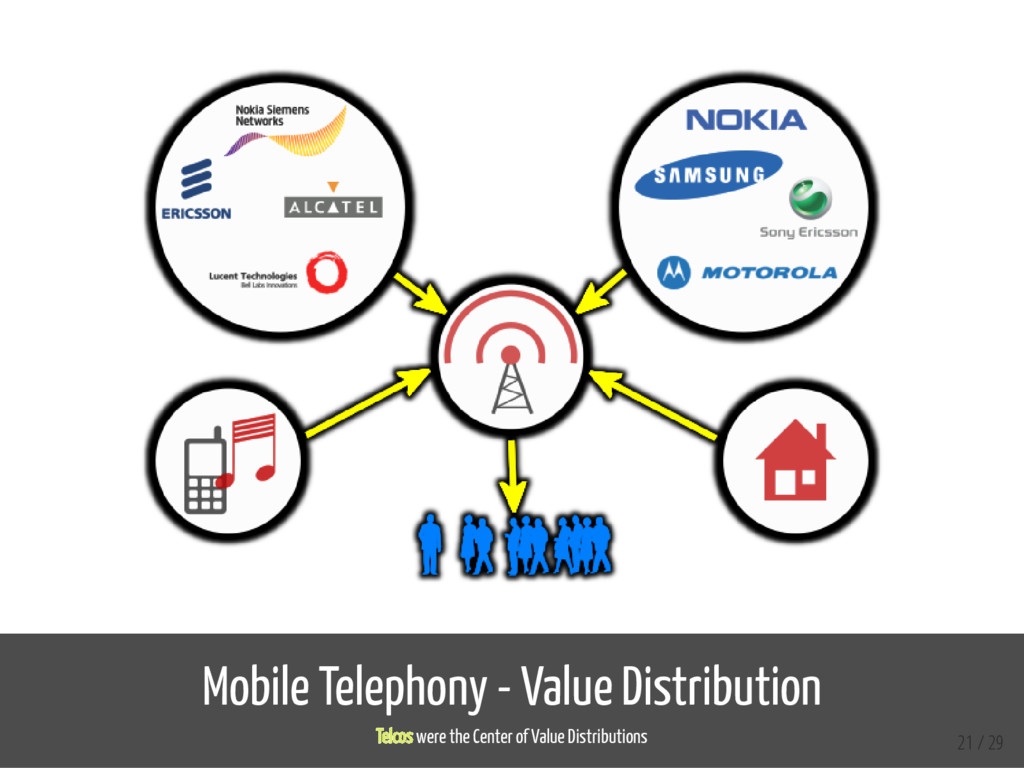 Mobile Telephony - Value Distribution Telcos we...