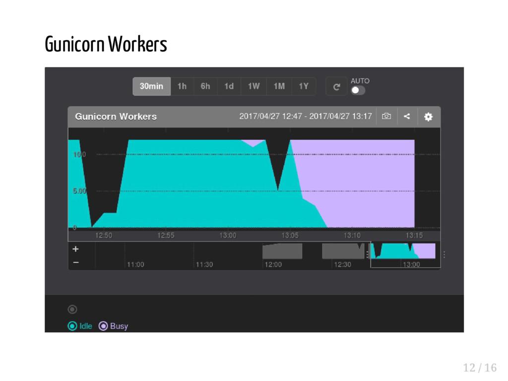 Gunicorn Workers