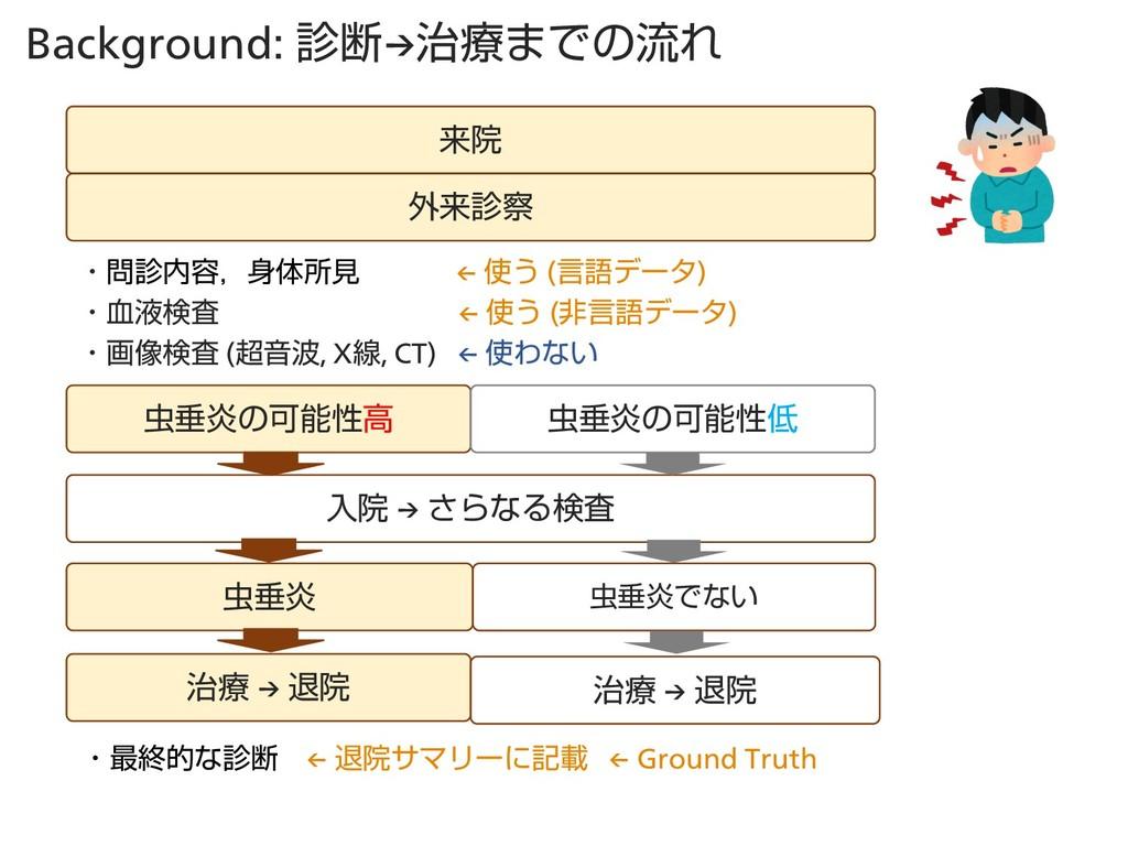 Background: அ→ྍ·ͰͷྲྀΕ དྷӃ ֎དྷ ɾ༰ɼମॴݟ ← ͏ ...