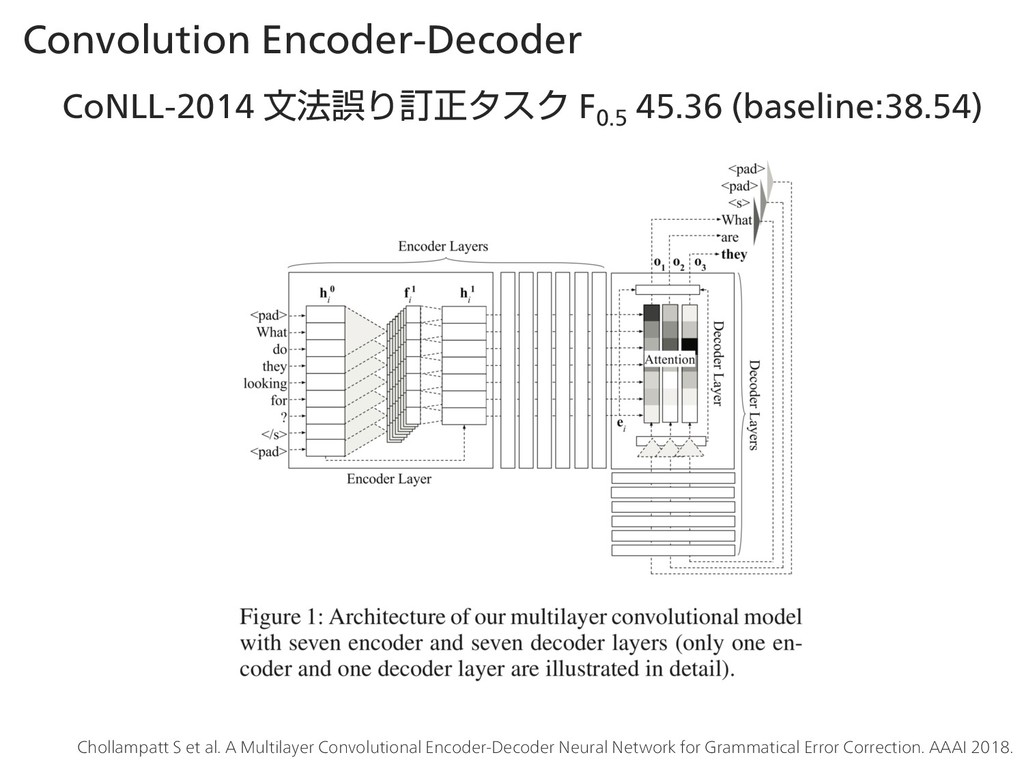 Convolution Encoder-Decoder CoNLL-2014 จ๏ޡΓగਖ਼λε...
