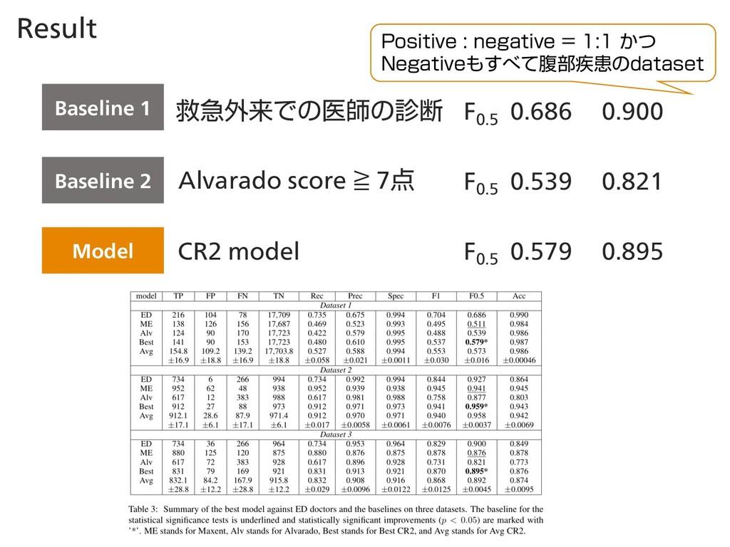 Result Baseline 1 ٹٸ֎དྷͰͷҩࢣͷஅ Alvarado score ≧ ...