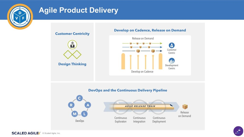 © Scaled Agile, Inc. Agile Product Delivery