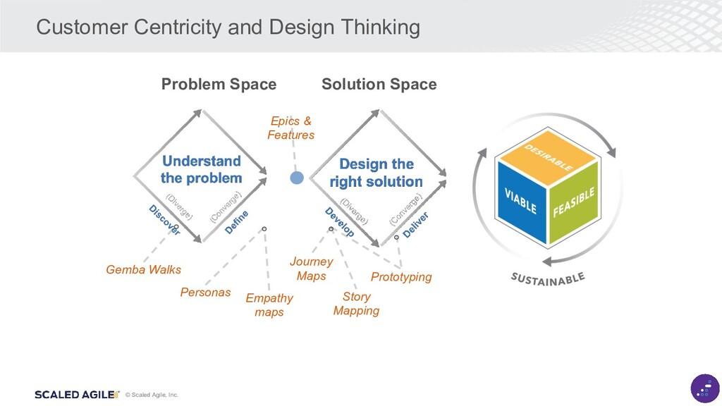 © Scaled Agile, Inc. Customer Centricity and De...