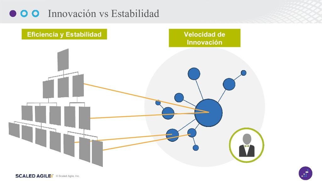 © Scaled Agile, Inc. 3 Velocidad de Innovación ...