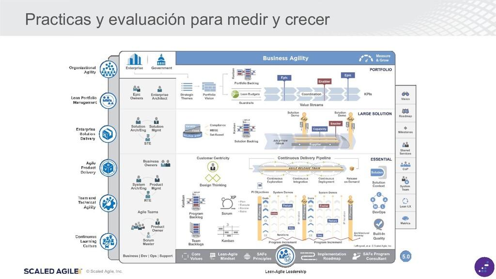 © Scaled Agile, Inc. Practicas y evaluación par...
