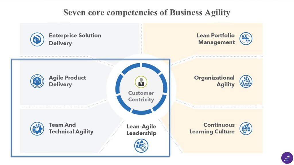 © Scaled Agile, Inc. 6 Seven core competencies ...