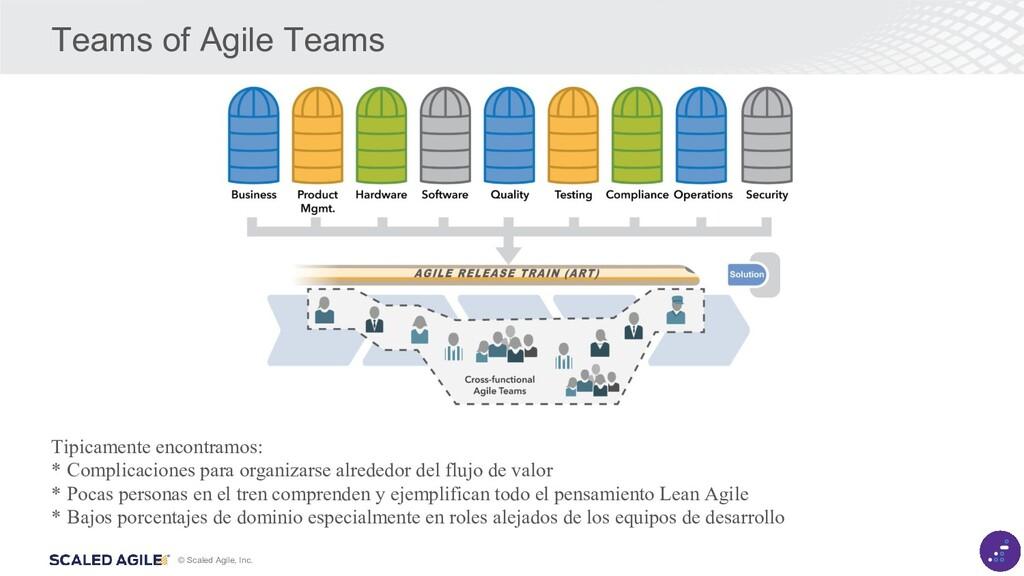 © Scaled Agile, Inc. Teams of Agile Teams Tipic...